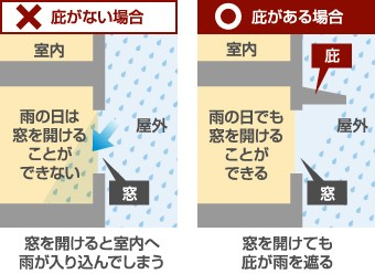 庇がない場合とある場合の雨の吹き込み防止の解説図