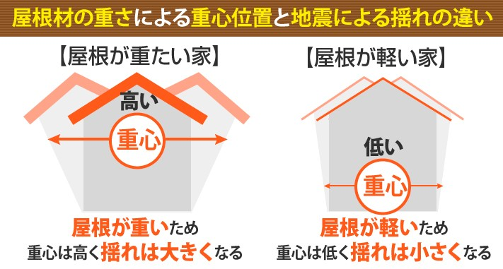 屋根の重さによる重心位置と地震での揺れの違い