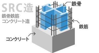 鉄骨鉄筋コンクリート造