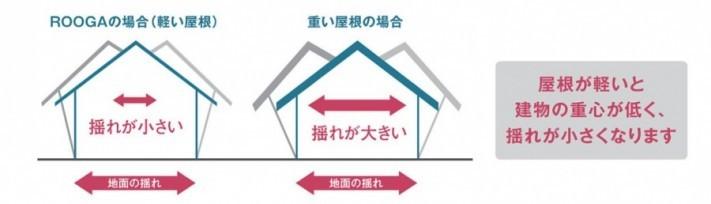 屋根材揺れ軽減