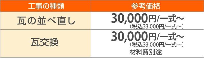 瓦の並べ直し33,000円/一式~瓦交換33,000円/一式~